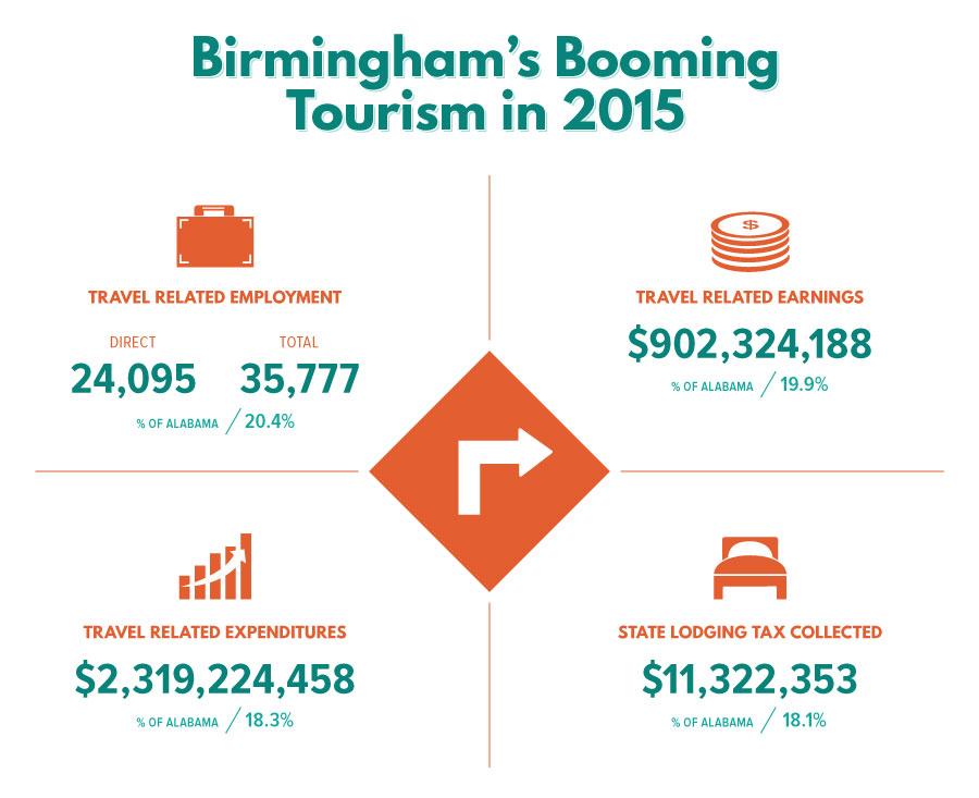 Birmingham Tourism.jpg