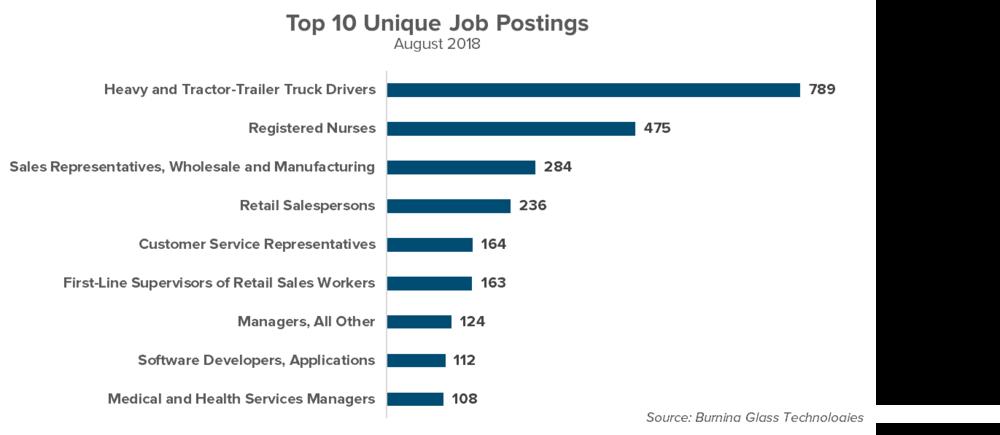 Unique Job Postings.png