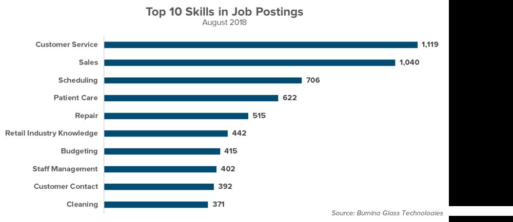 Skills in Job Postings.png