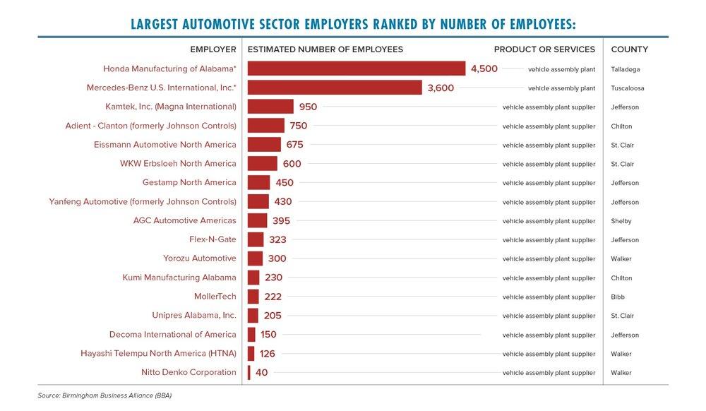 Largest_employers_automotive_2018.jpg