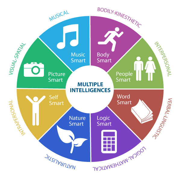 Howard Gardener's Multiple Intelligences Theory