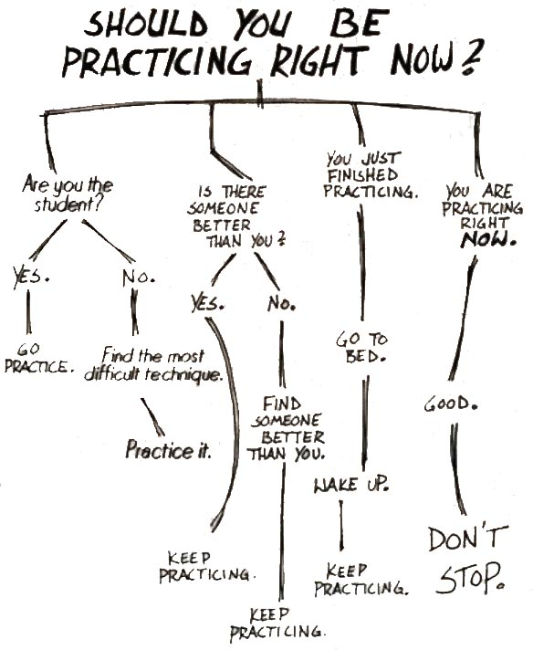 should-you-be-practicing-right-now-graph copy