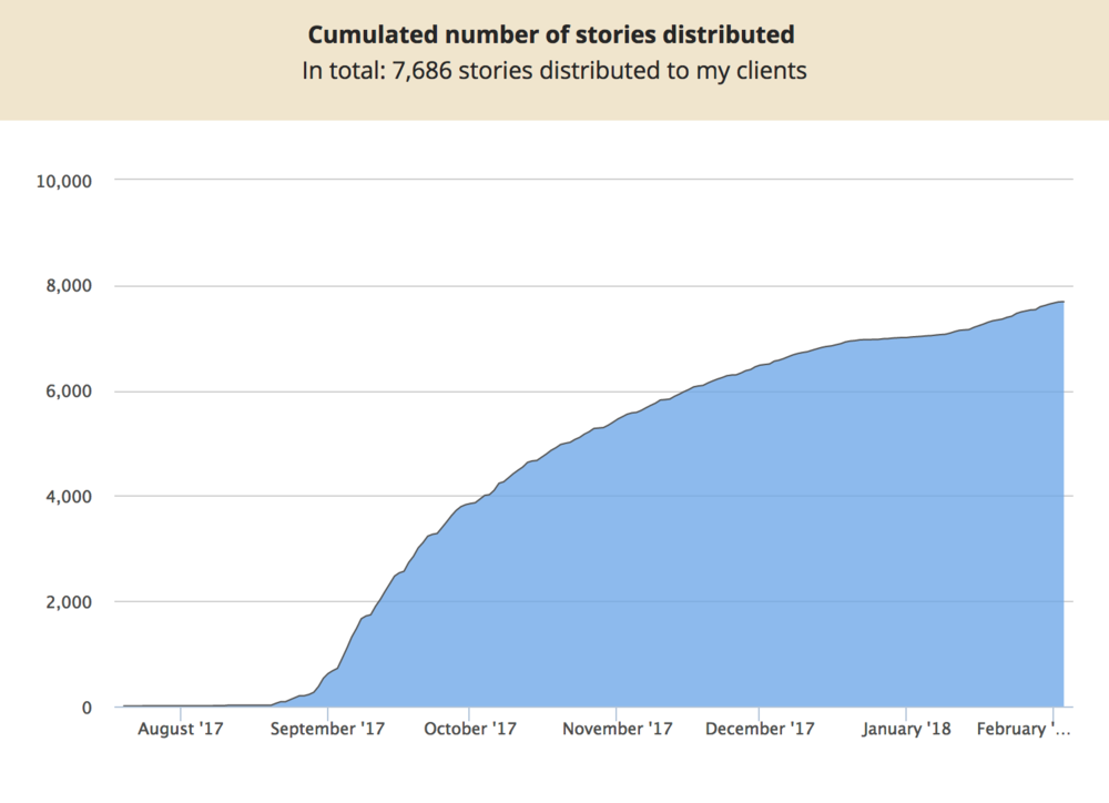 Over 7,500 stories have been distributed in just 6 months!