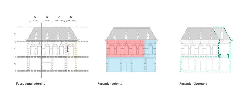 Herleitung der neuen Fassade in Fassadegliederung, Fensteraufteilung und Materialität