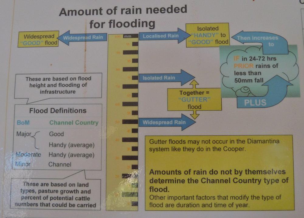 Flooding explained