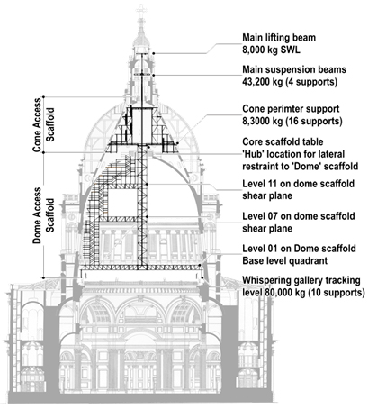 Further Practicality And Constructability Factors Were Accommodated Into The Design Due To Abnormalities Of Cathedral With Working In A High Profile