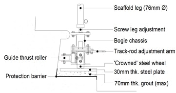 Steering arrangement to front & rear of bogie