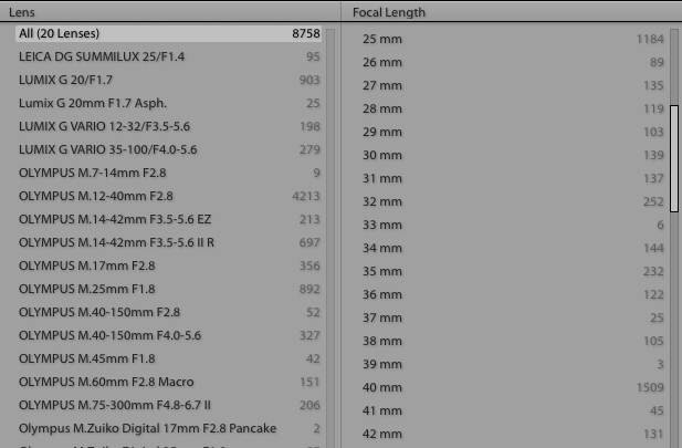 Listing of most used focal length for a given period of time, it turns out I shoot at 25mm and 40mm a lot!