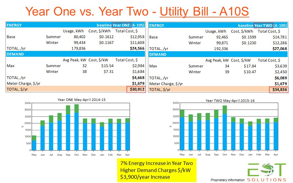 Annual Electric Bills