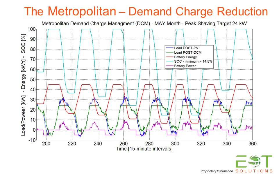 Demand Charge Management (DCM)