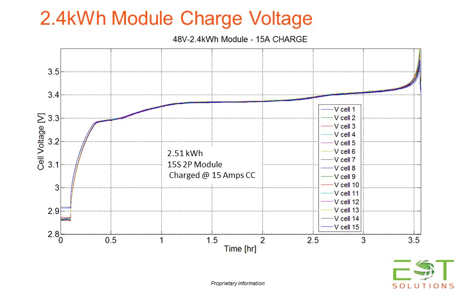 Charge Voltage 2.4kWh Module