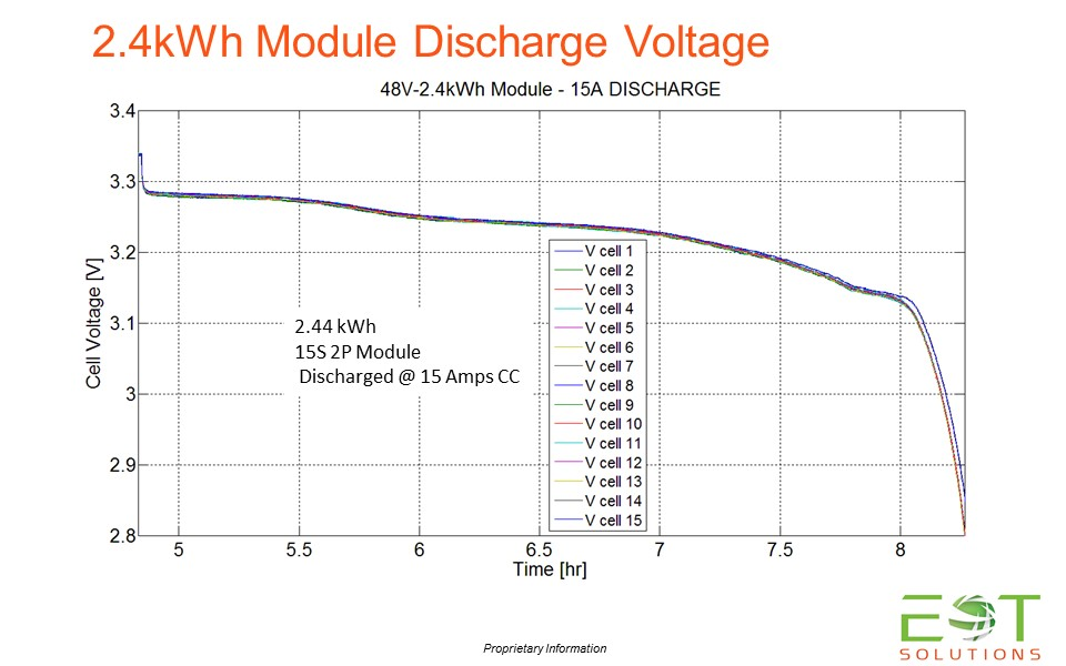 Discharge Voltage 2.4kWh Module