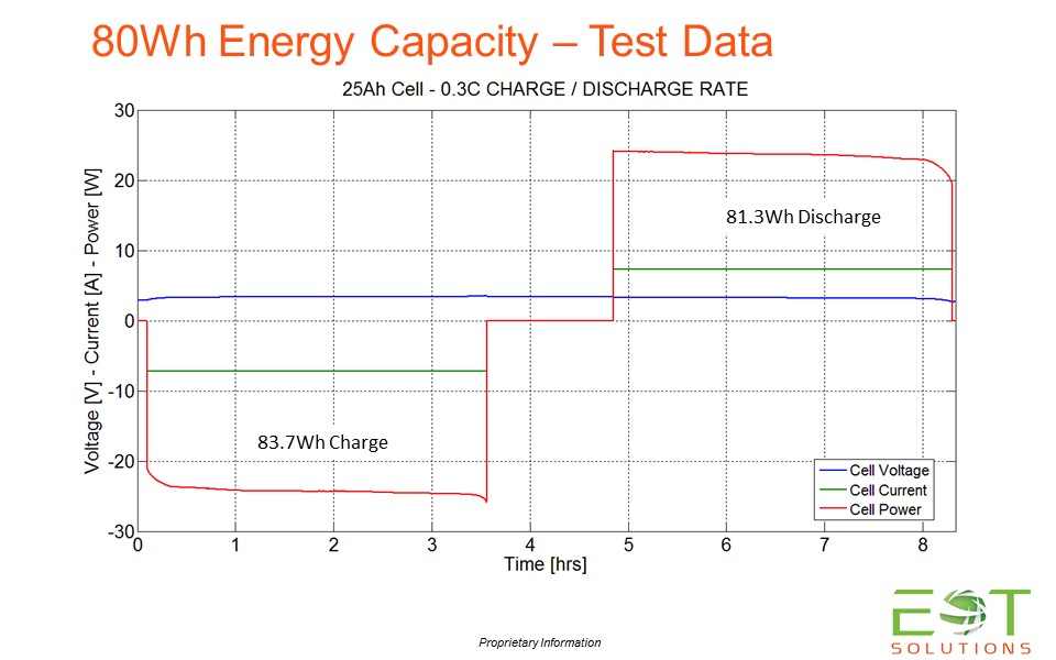 Energy Capacity