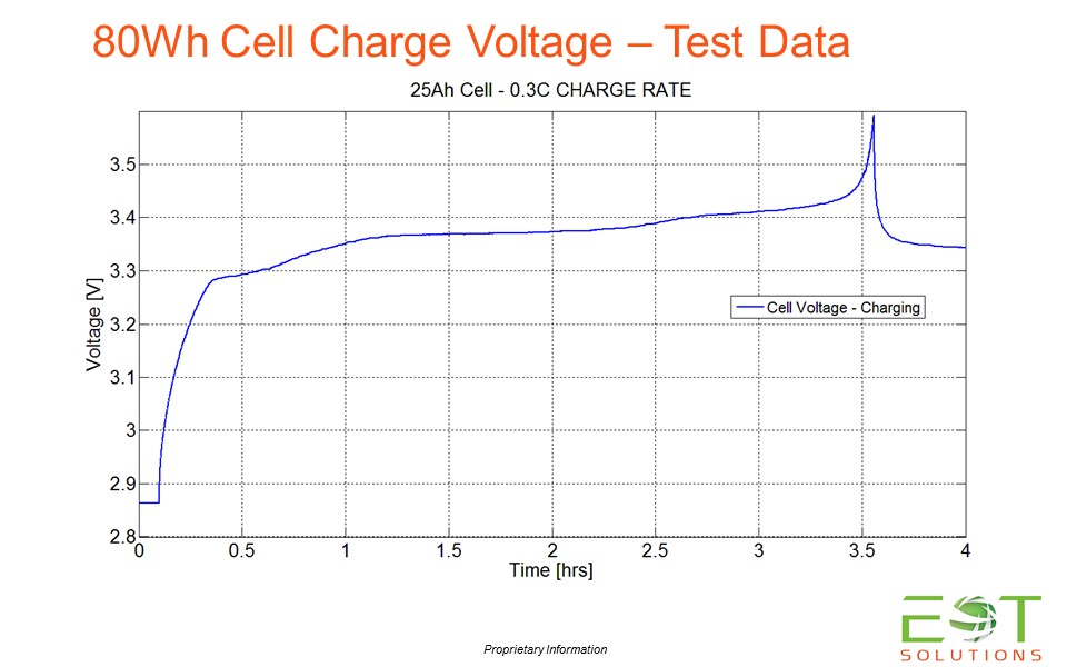 Charge Voltage - 25Ah Cell