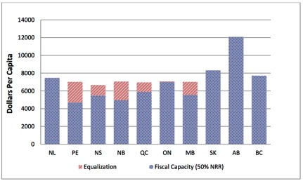 Fiscal capacities with and without equalization 2010-2011. Source: Western Centre for Economic Research