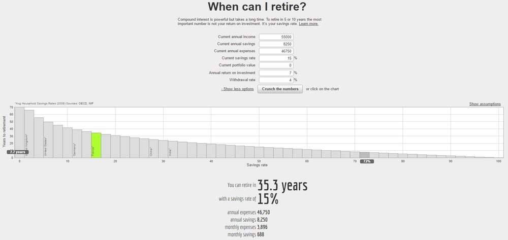 Networthify's Early Retirement Calculator - 15% Savings Rate at $55,000 annual income