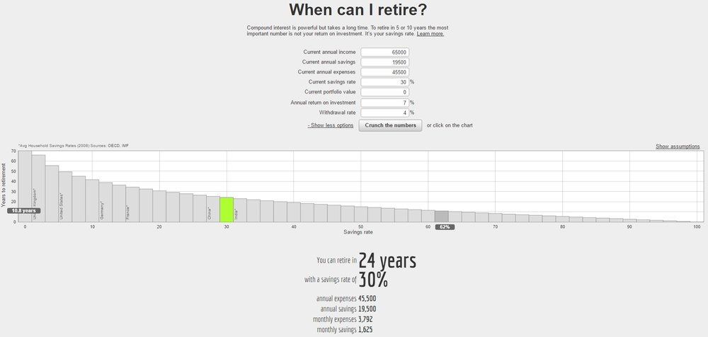 Networthify's Early Retirement Calculator - 30% Savings Rate at $65,000 annual income