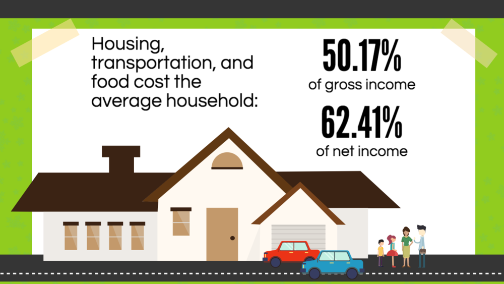 Housing, Transportation, Food - Percent of Income
