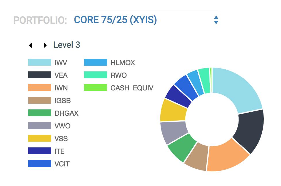 XYIS Core 75/25