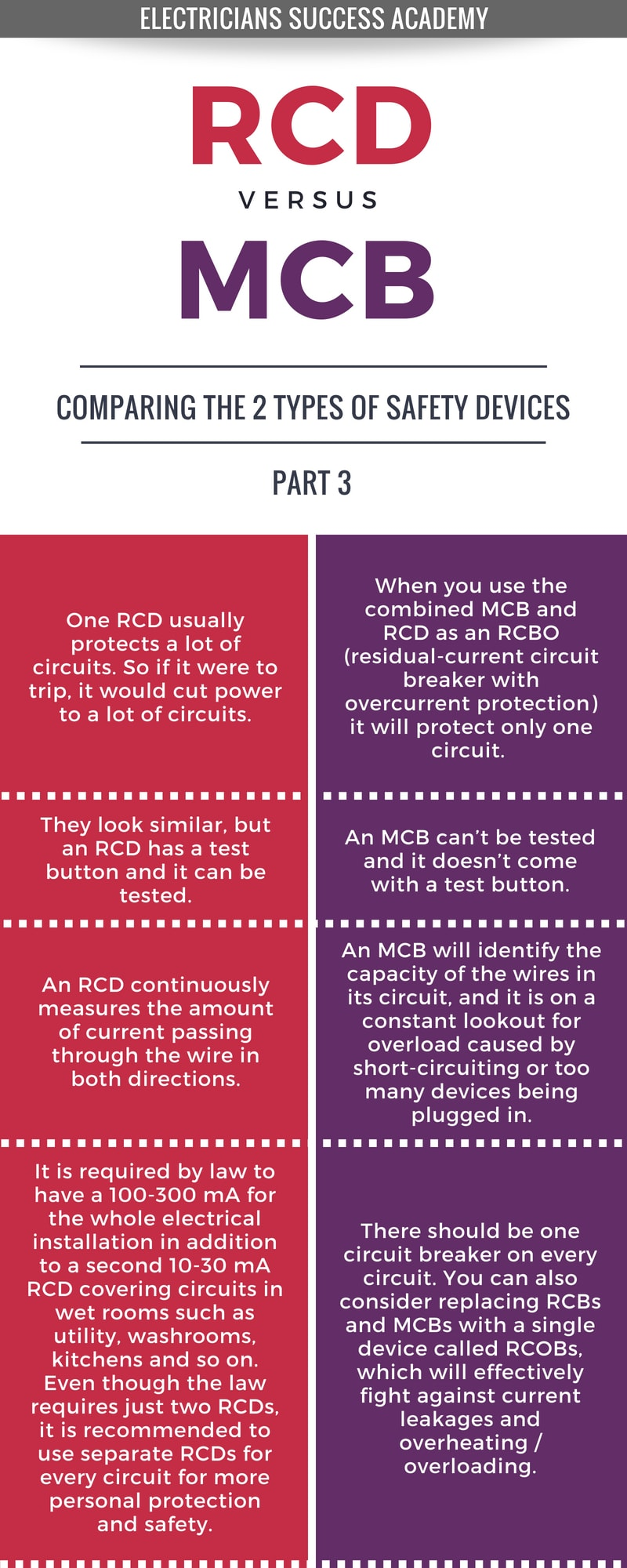 rcd-vs-mcb-3-online-electricians-course.jpg