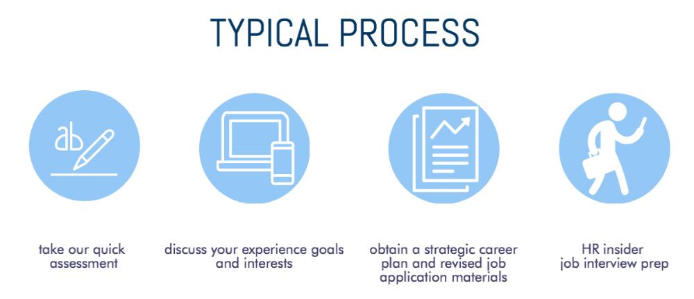 strategic career planning