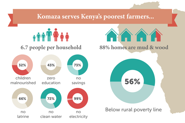 Results from a rigorous baseline socio-economic survey of our farmers in Kilifi, consistently ranked among Kenya's poorest and least-developed counties.