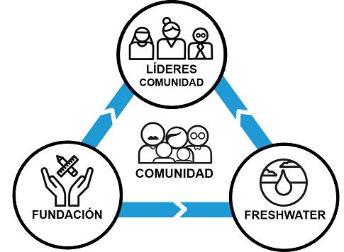 Comunidad trabajo.png