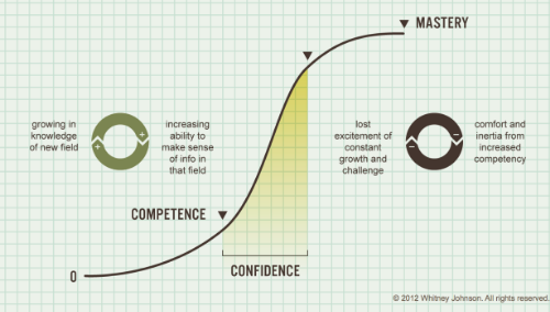 The S-curve of disruptive innovation