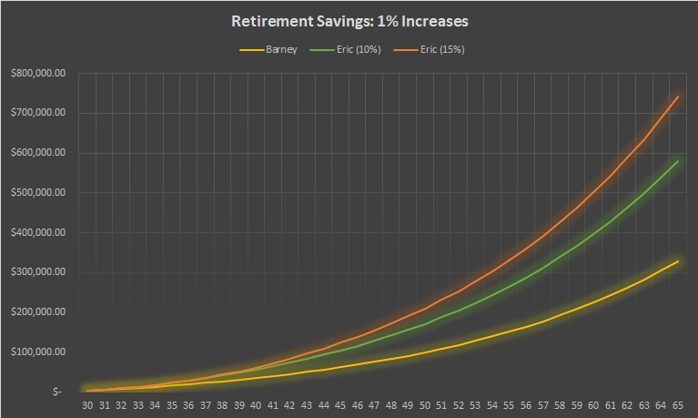 Comparison of Increasing Savings by 1%
