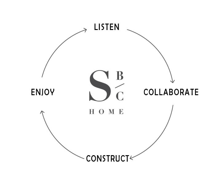 New SBC Process.jpg