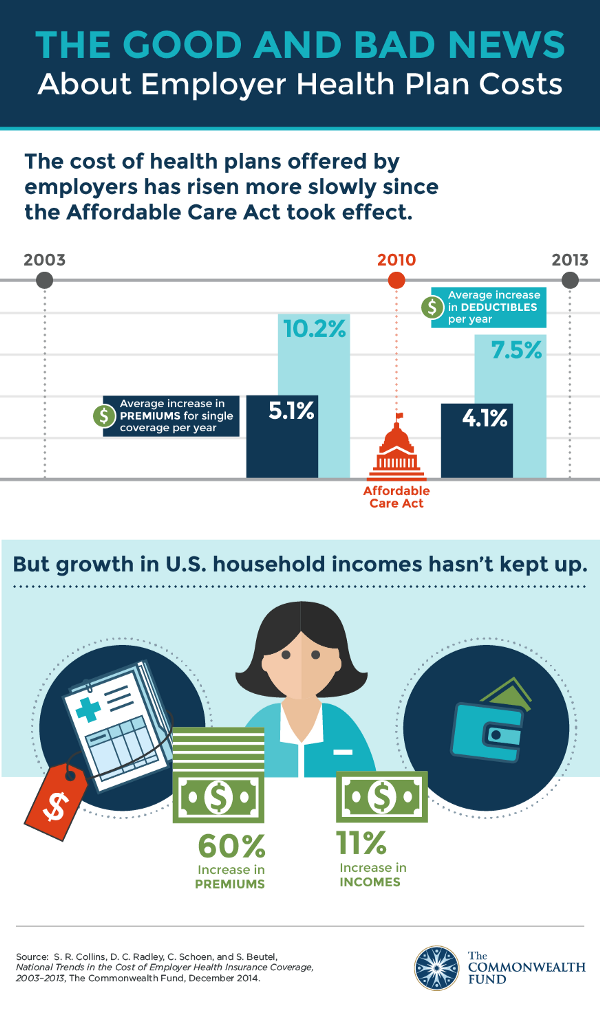 Although the ACA reduced growth in healthcare premiums, they are still growing much faster than household incomes.