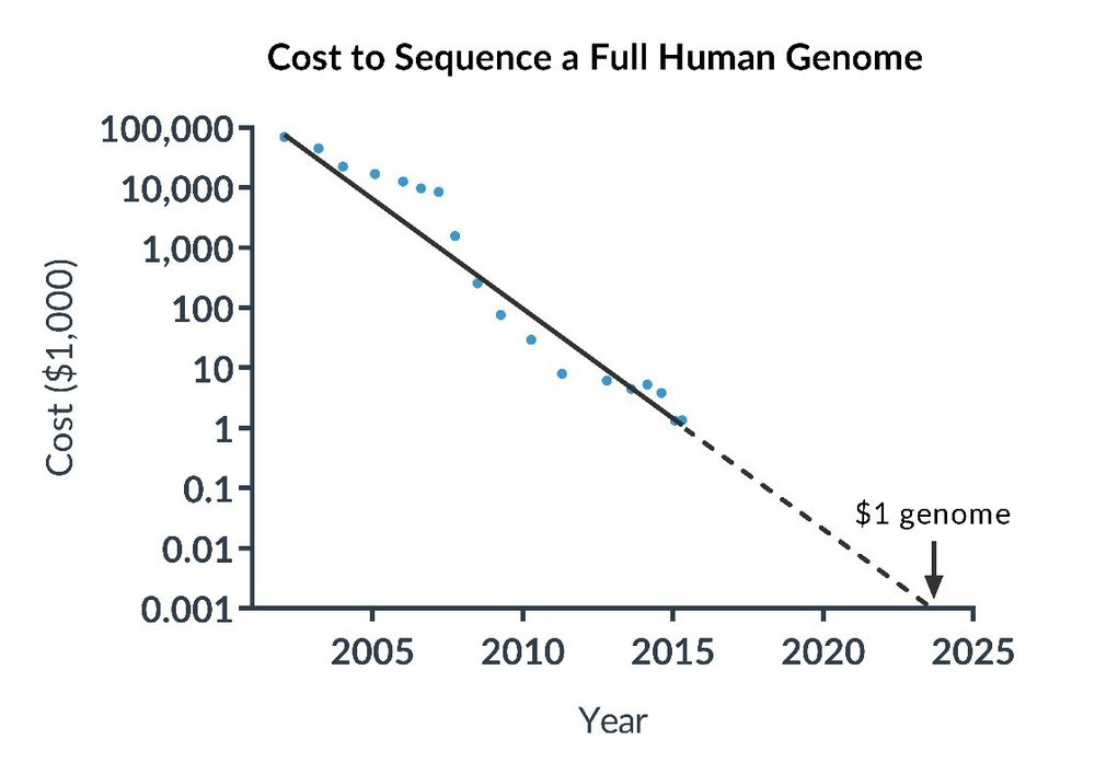 Source: Wetterstand, K.A. 2016. DNA Sequencing Costs: Data from the NHGRI Genome Sequencing Program (GSP). https://www.genome.gov/sequencingcostsdata/