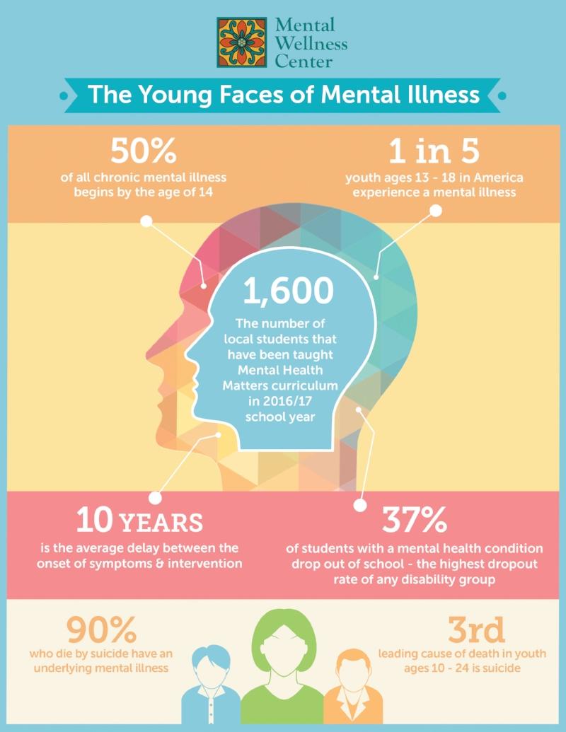 MWC_Infographic_YouthFacesOfMentalWellness_(6-27-17)_8.5x11.jpg