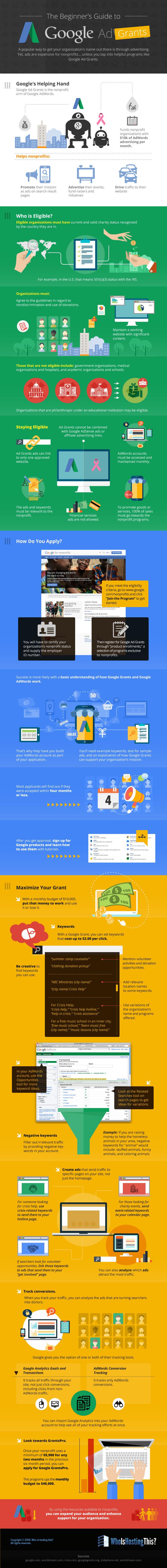 Google Ad Grant Infographic