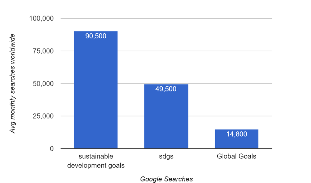 SDG Google Search volumes
