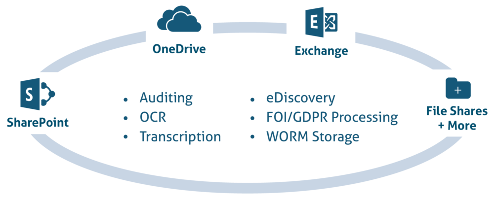 Collabspace Product Diagram - audit, OCR, Transcription, WORM Storage, eDiscovery, GDPR, FOI