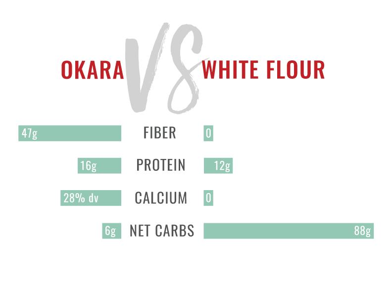 okara-vs-whiteflour.png
