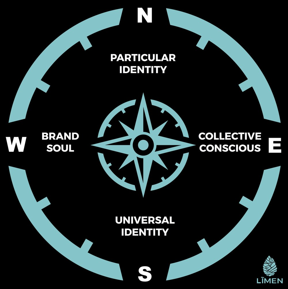 The Regenerative Brand Compass is used as a navigation tool to understand and grow a living brand.