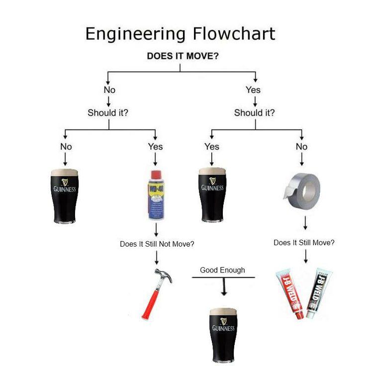 EngineeringFlowchart_CC311.jpg