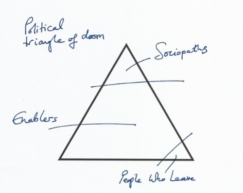 The political Triangle Of Doom.