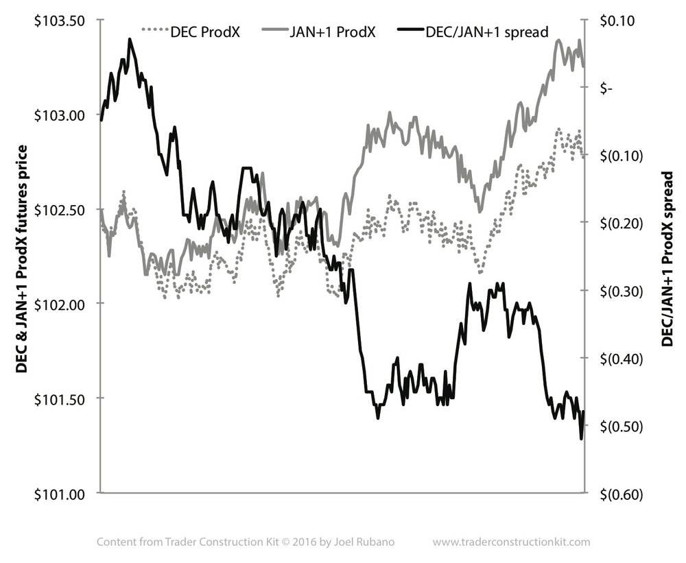 JPEG Figure 9.20 DEC Vs JAN+1 ProdX Spread.jpg