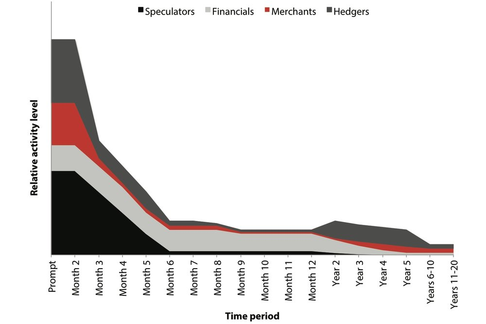JPEG Figure 2.12 Participant Activity by Timeframe.jpg