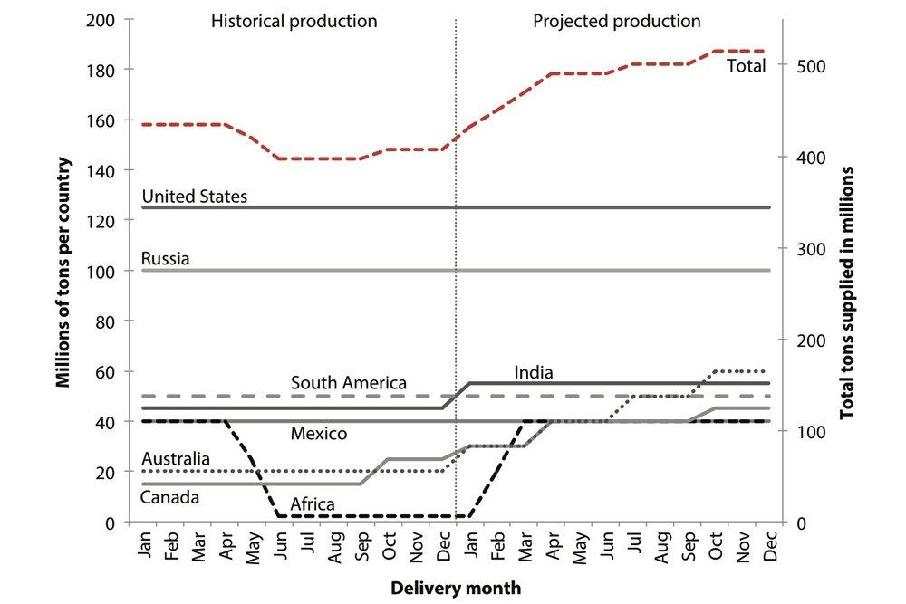 JPEG Figure 3.8 Product X Supply Graph.jpg