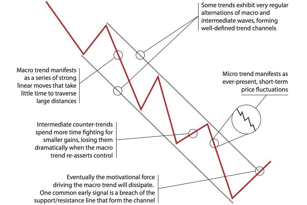JPEG Figure 4.2 Components of a Trend.jpg