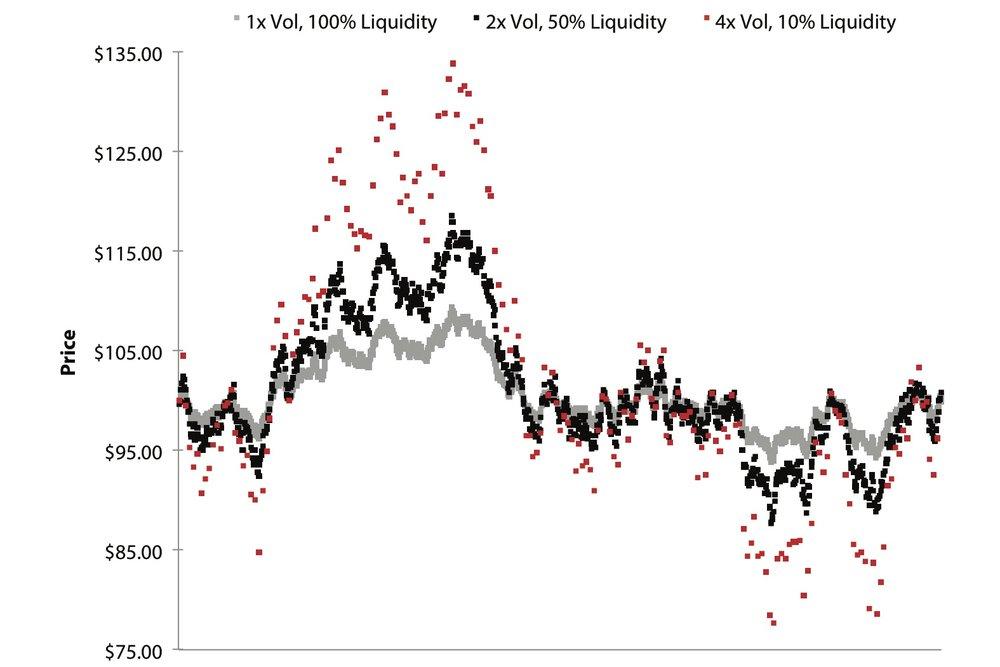 JPEG Figure 5.11 Simulated High Med & Low Vol Markets.jpg