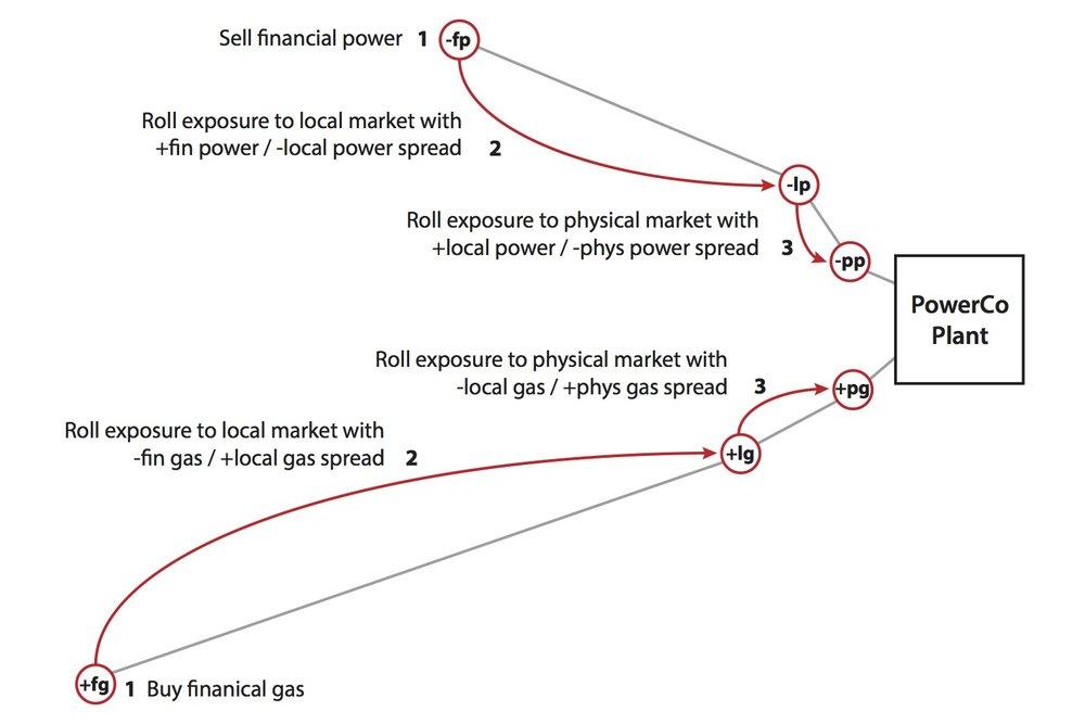 JPEG Figure 15.9 Stepwise Hedging of Tolling Deal.jpg