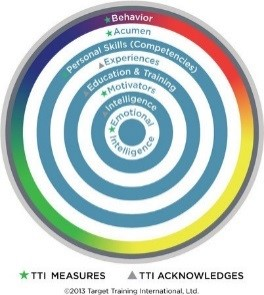 TTI target to assess self awareness skills
