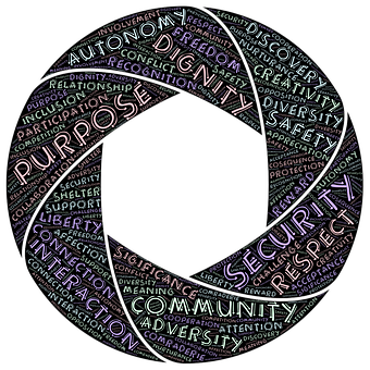 words related to purpose and priorities