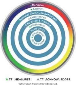TTI target