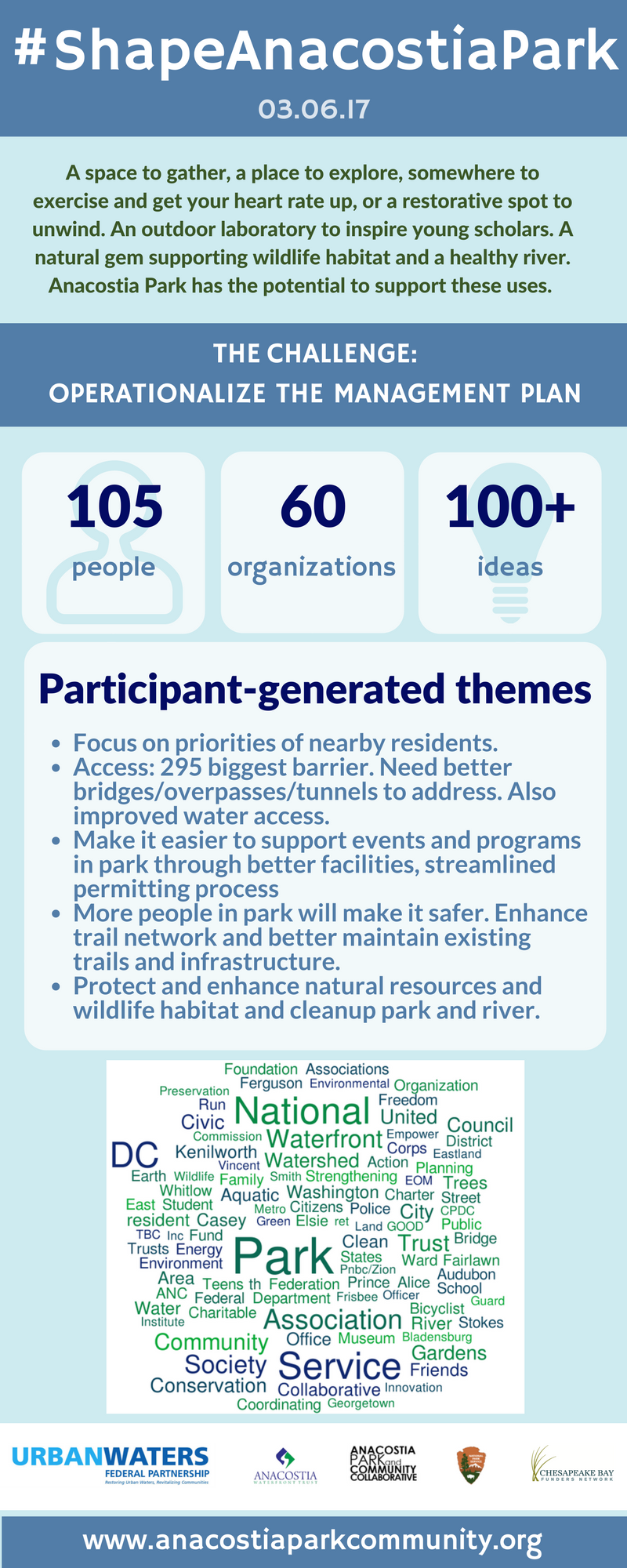 #shapeanacostiapark infographicfinal.png